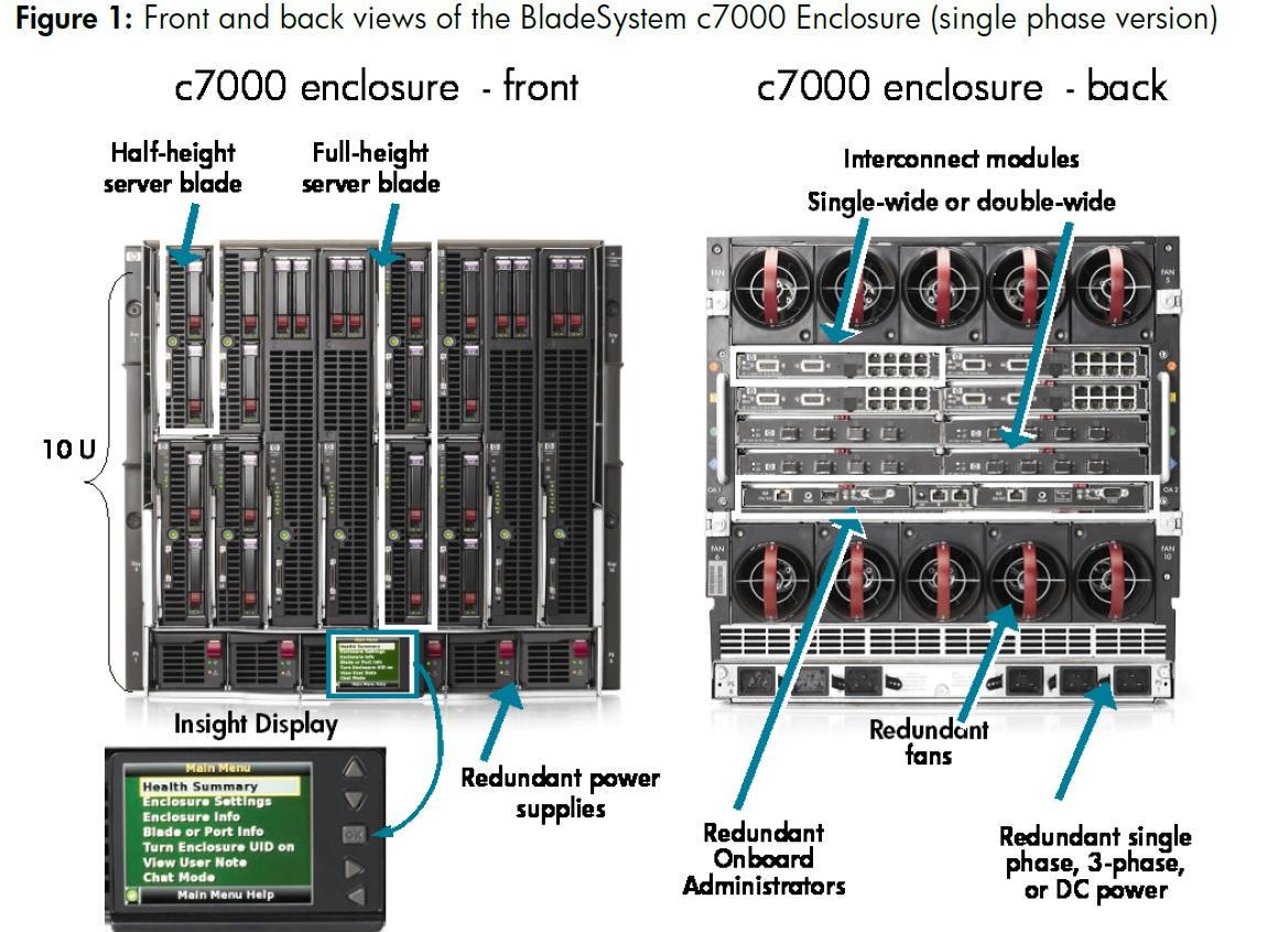 Hp Bladesystem C7000 Enclosure 1 Phase 6x2400w Power